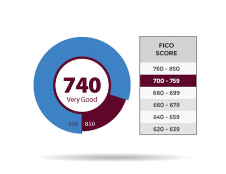 Which Fico Score Do Car Dealers Use